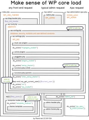 Схема загрузки ядра WordPress и выполнение хуков