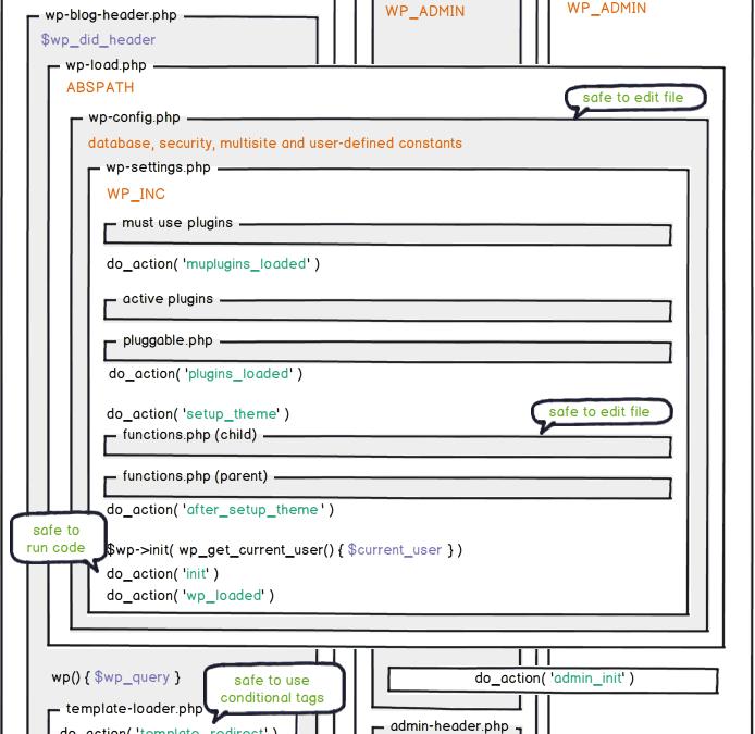 Схема загрузки ядра WordPress (очередность загрузки хуков)