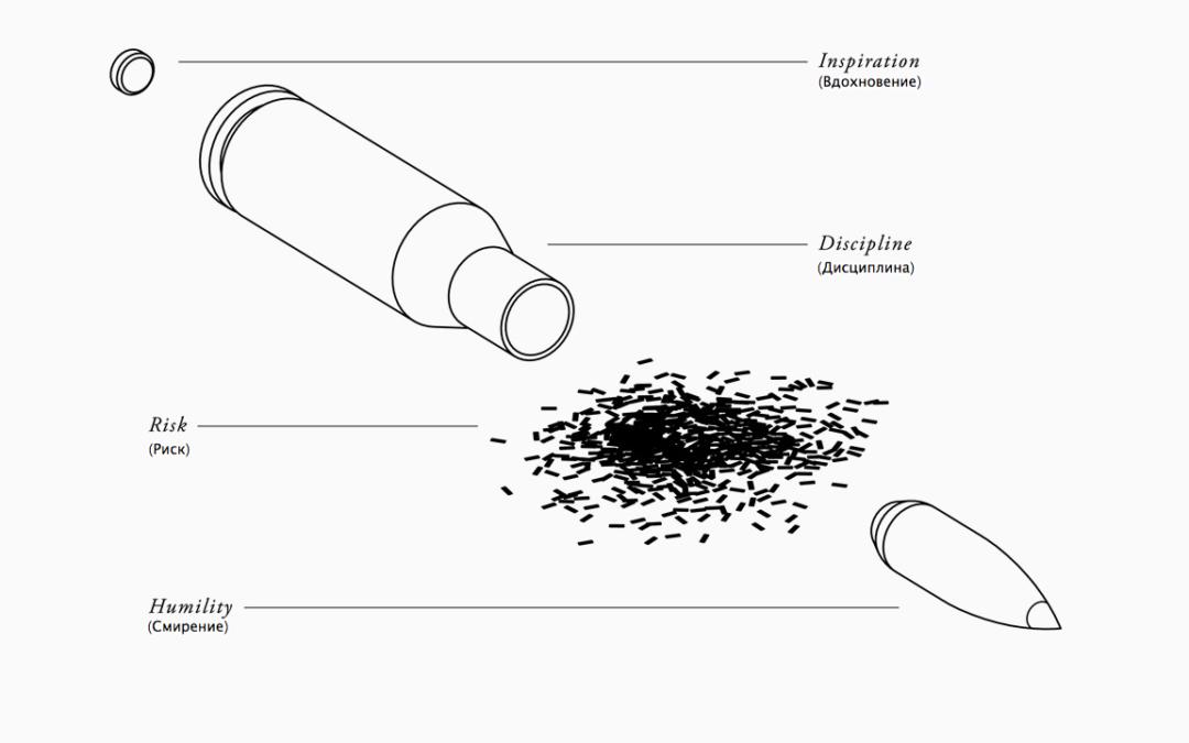 Как достигается результат — опыт пули (инфографика)