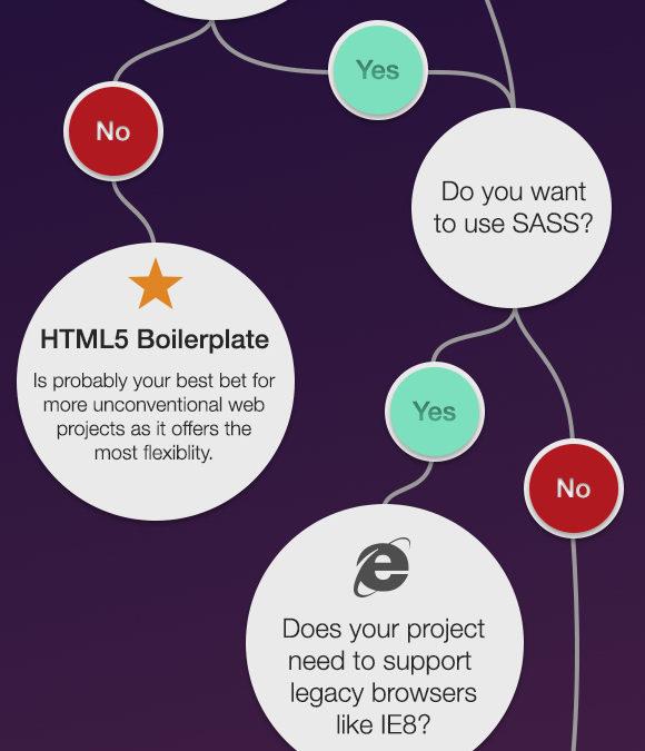 Когда стоит применять Bootstrap? (инфографика, схема)