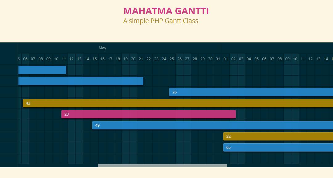 Gantti — просто PHP-класс для построения диаграмм Ганта