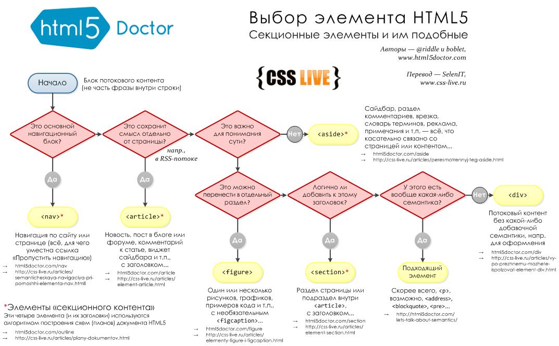 Правильный выбор HTML5 элементов при проектировании веб-страницы