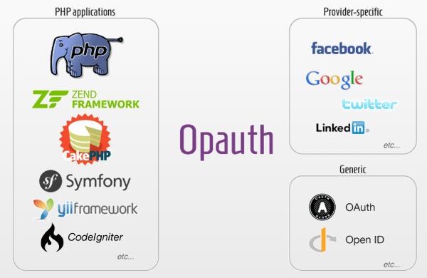 Opauth  — еще один провайдер Oauth2 для php, альтернатива HybridAuth