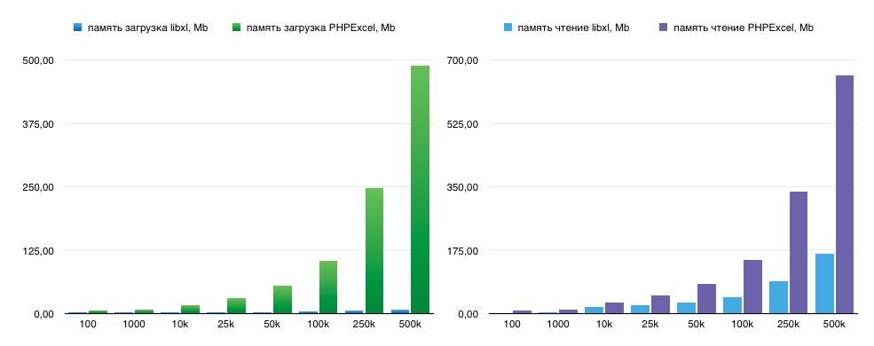 Реализация быстрого импорта из Excel на PHP через libxl