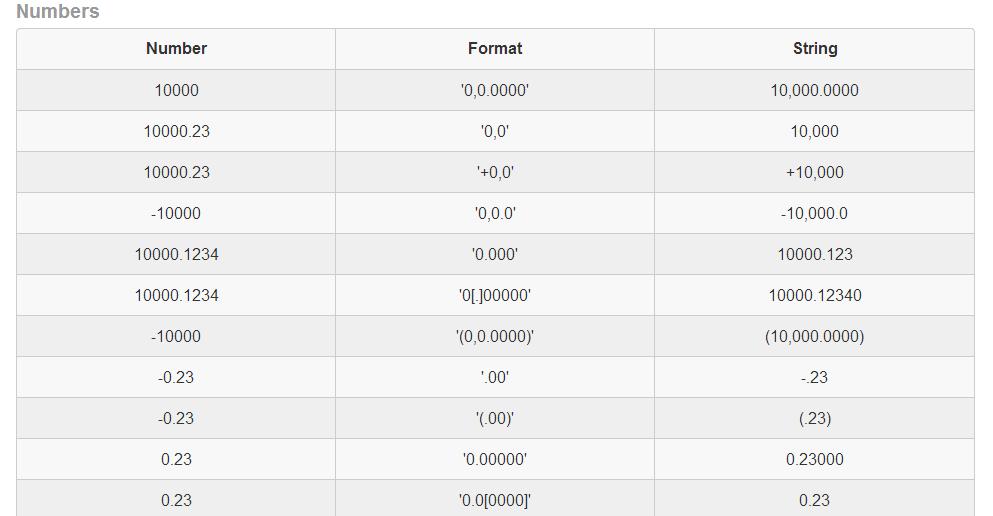 JavaScript библиотека для форматирования и операций с числами
