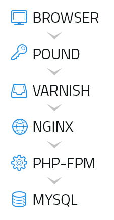Ускоряем свой WordPress-сайт с помощью Pound, Varnish, Nginx и mod_pagespeed