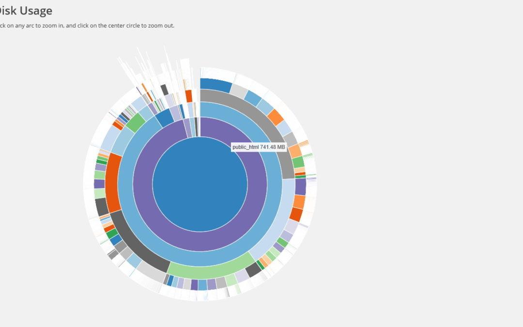 Disk Usage Sunburst — плагин WordPress, показывающий место, занимаемое файлами и папками на диске