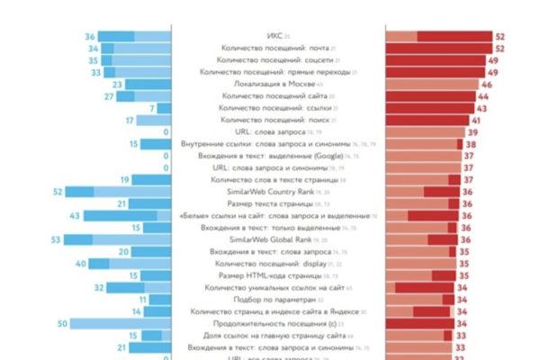 Семь рекомендаций по анализу топ-70 параметров роста сайта в 2019 году в «Яндексе»