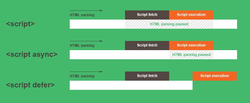 async & defer в WordPress — ускоряем загрузку JavaScript