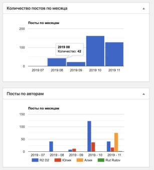 Dashboard WordPress: Выводим метрики эффективности работы сайта